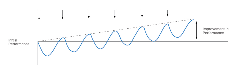 Figure B: Preparedness is continually depleted due to training stress, then restituted through recovery. As time moves on, performance increases. This is often called the train-recover-train cycle.