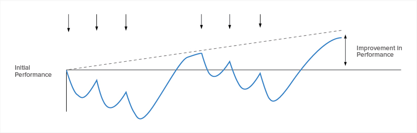 Figure C: Preparedness is incrementally depleted due to the allowance of recovery from period-to-period, followed by an even longer period of recovery before the next series of training stimuluses is introduced.